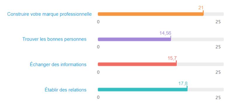 jauges du social selling index de linkedin