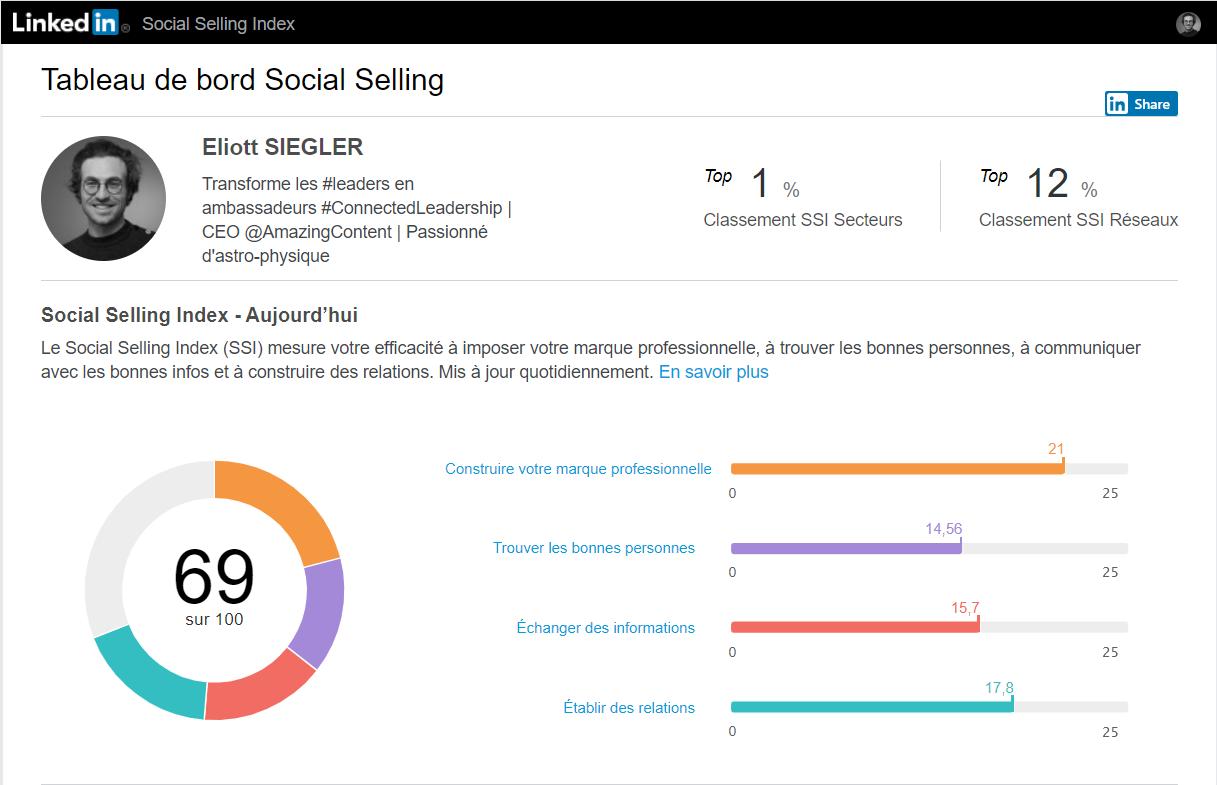 Dashboard du Social Selling Index de lLinkedin