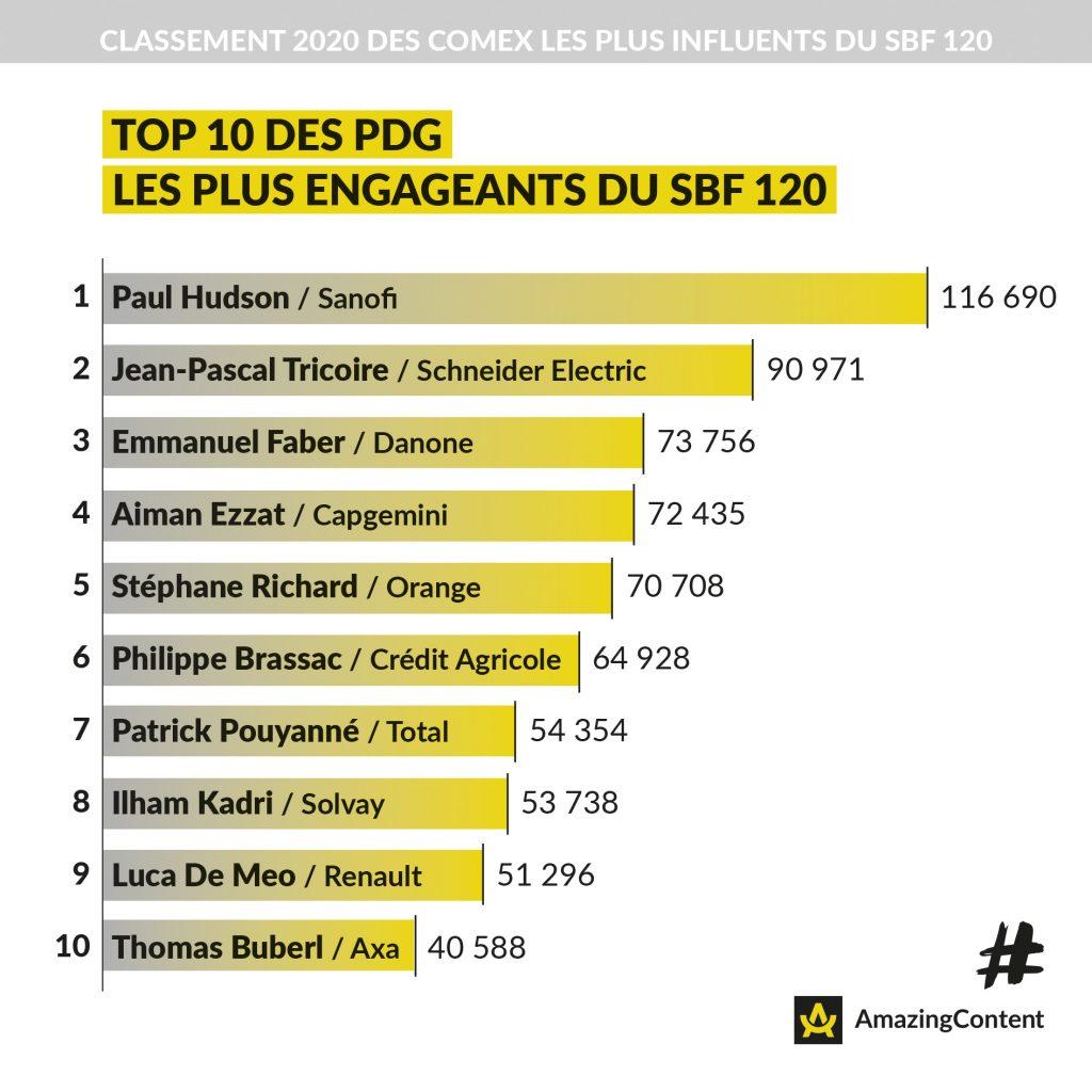 Top 10 PDG les plus influents du SBF 120