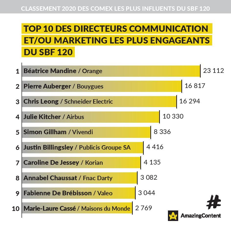 Top  10 des Directeurs Communication et Marketing les plus influents