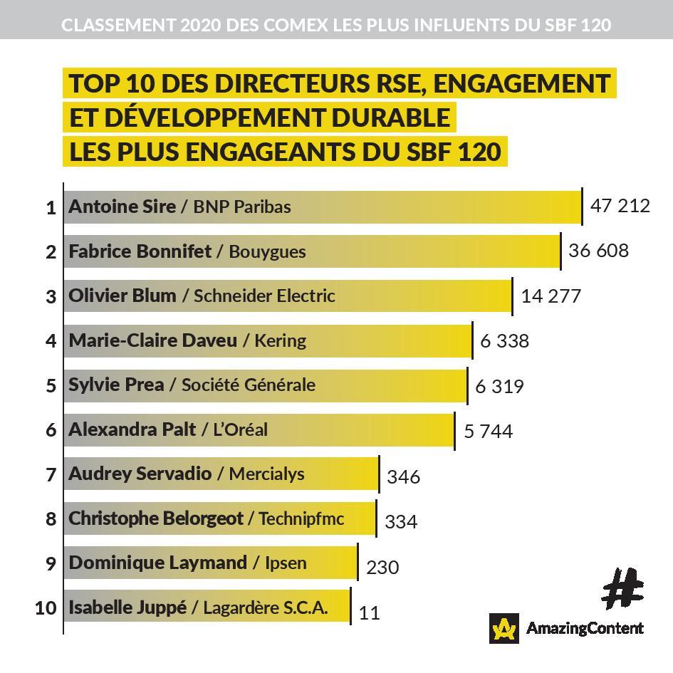 Top 10 des Directeurs RSE, Engagement et Développement Durable les plus influents